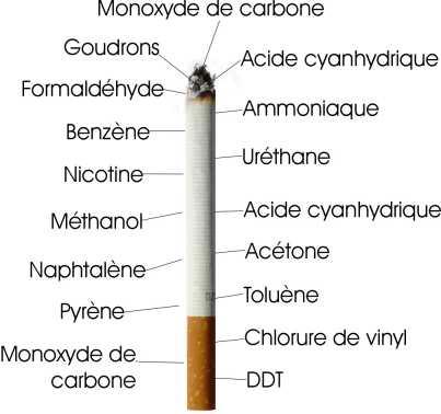Les produits cancérigènes... et les autres!